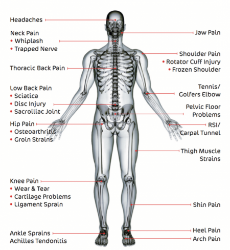 Other injuries and conditions